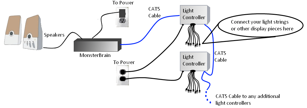 Multi-Controller Layout